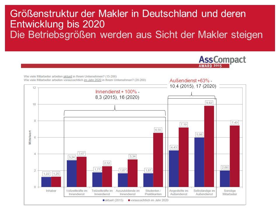 Produktion und Marktanteil des ungebundenen Vertriebes im Jahr 2013 Quelle: Vertriebswege-Statistik des VVO