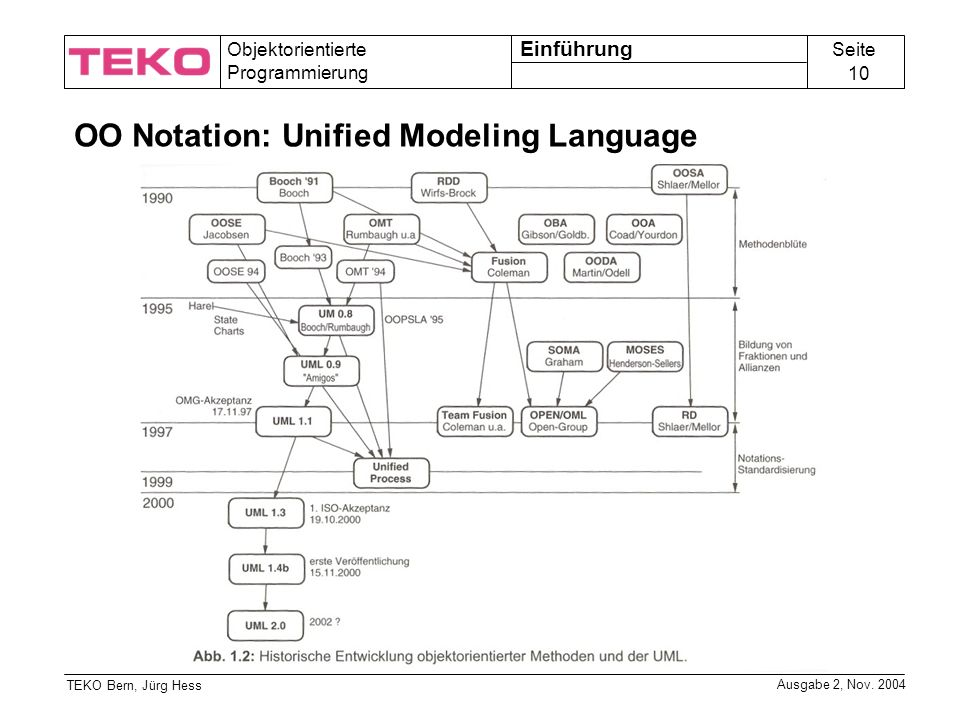 OO Notation: Unified Modeling Language