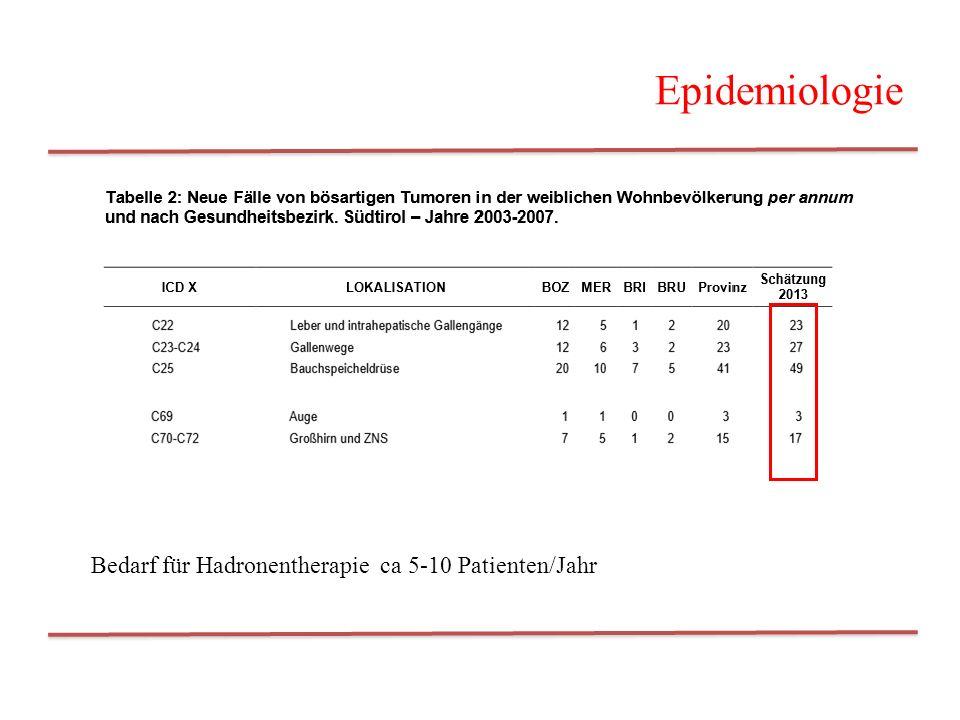 Epidemiologie Bedarf für Hadronentherapie ca 5-10 Patienten/Jahr 7