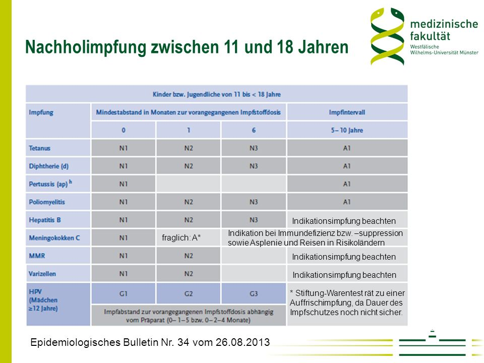 Nachholimpfung zwischen 11 und 18 Jahren