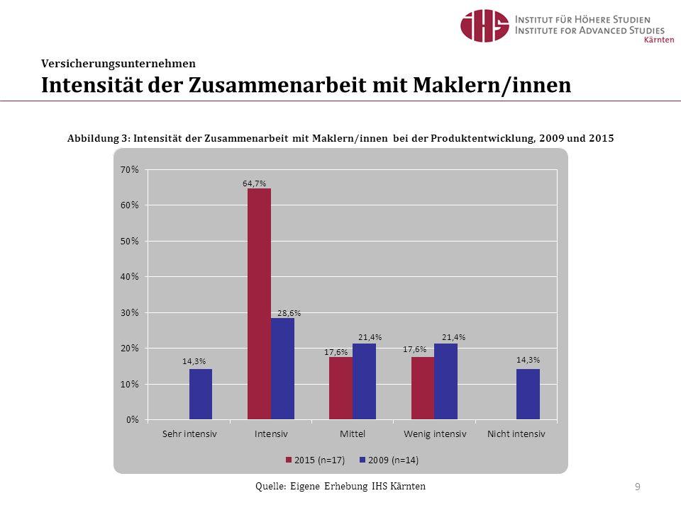 Quelle: Eigene Erhebung IHS Kärnten