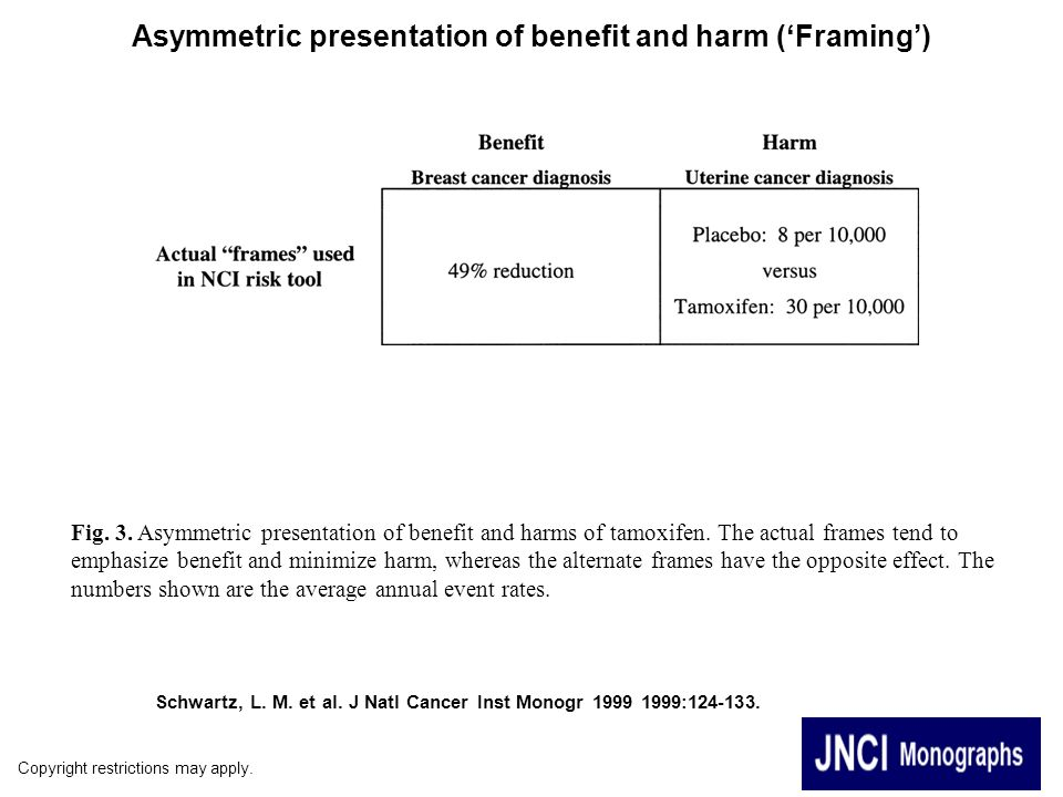 Asymmetric presentation of benefit and harm ('Framing')