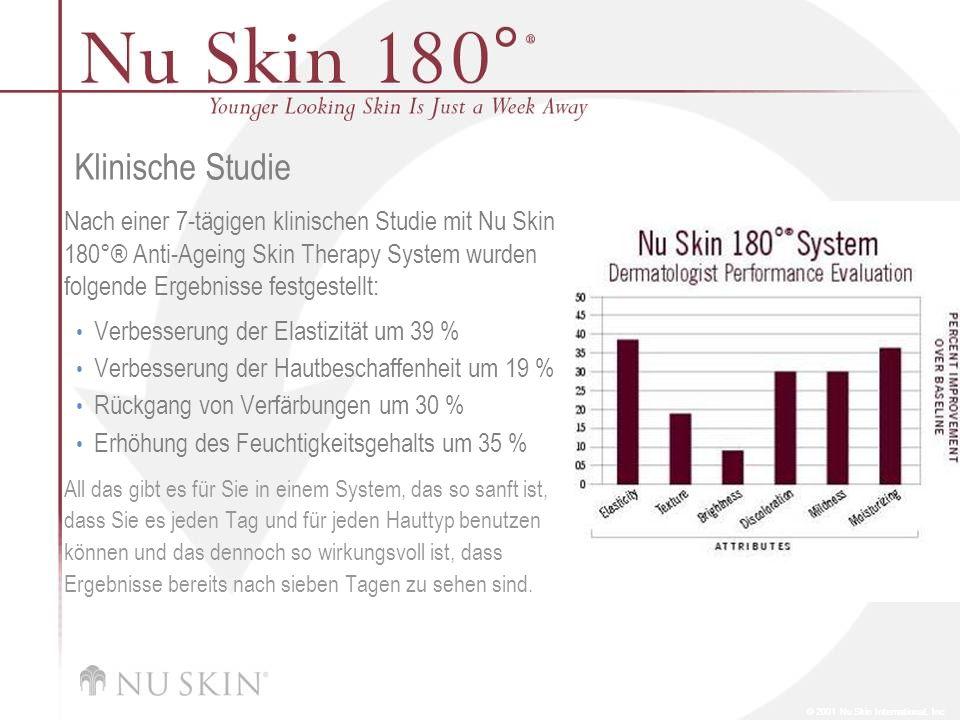 Klinische Studie Nach einer 7-tägigen klinischen Studie mit Nu Skin 180°® Anti-Ageing Skin Therapy System wurden folgende Ergebnisse festgestellt: