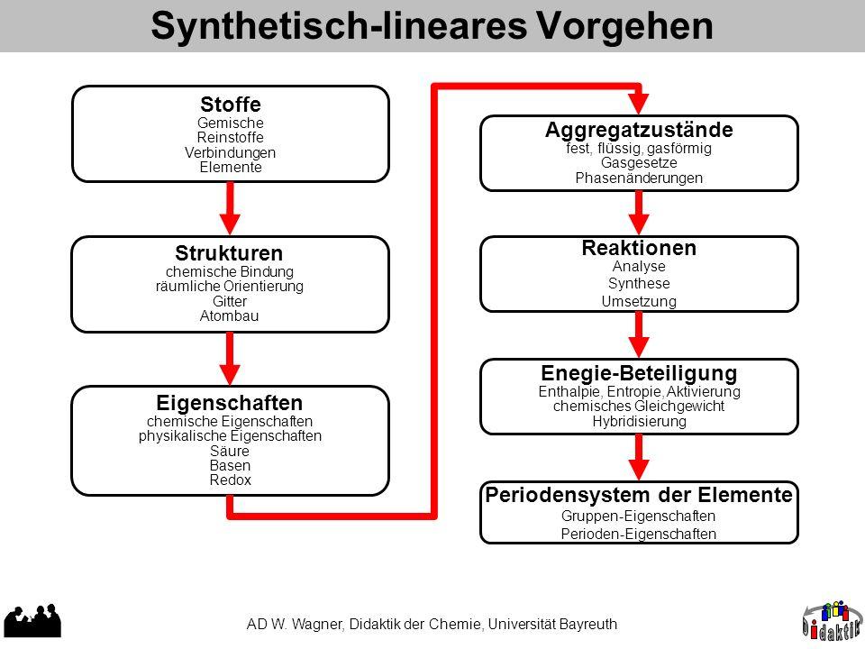 Synthetisch-lineares Vorgehen
