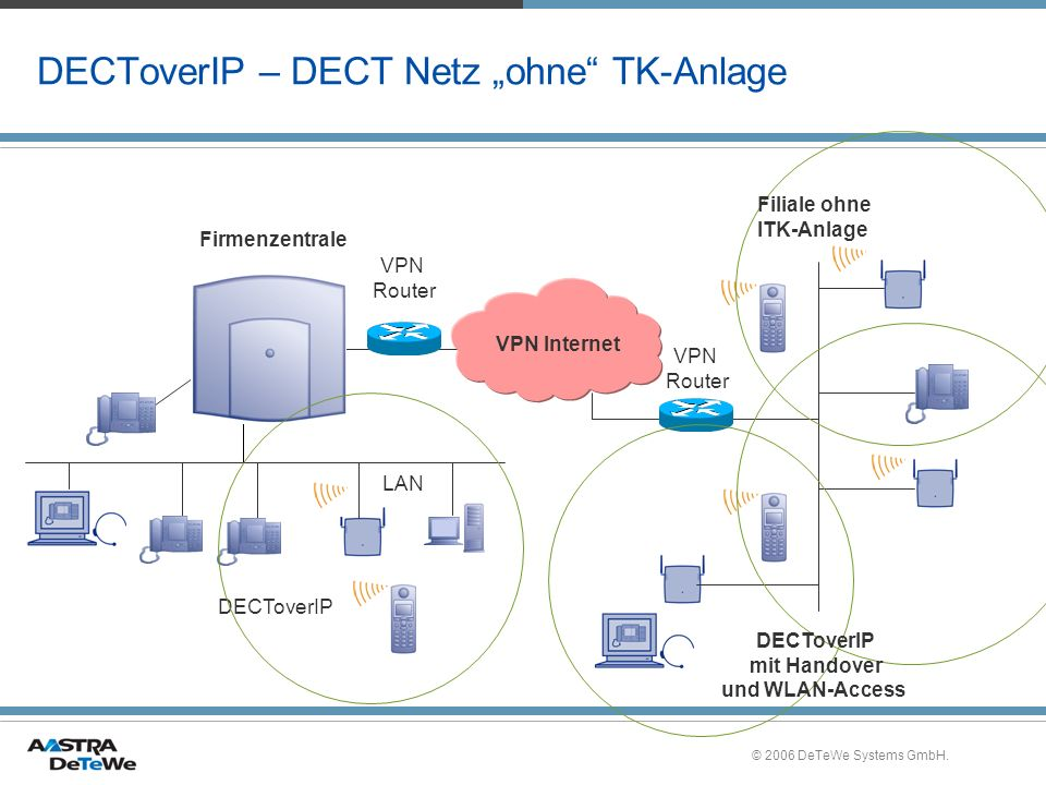 """DECToverIP – DECT Netz """"ohne TK-Anlage"""