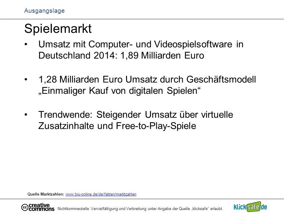 Ausgangslage Spielemarkt. Umsatz mit Computer- und Videospielsoftware in Deutschland 2014: 1,89 Milliarden Euro.