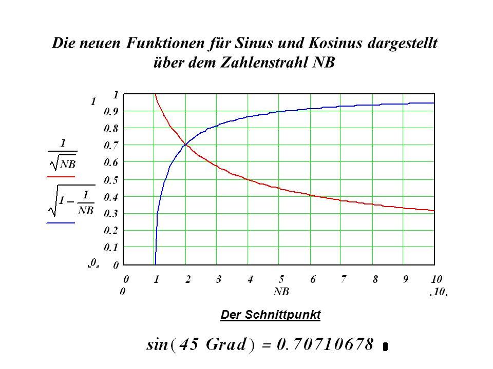 Die neuen Funktionen für Sinus und Kosinus dargestellt über dem Zahlenstrahl NB