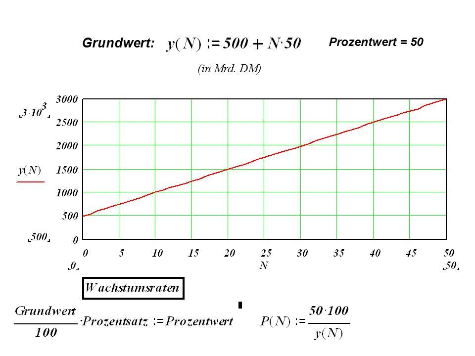 Grundwert: Prozentwert = 50 (in Mrd. DM)