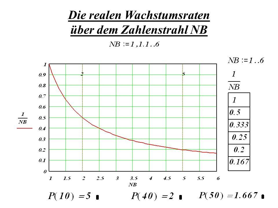 Die realen Wachstumsraten über dem Zahlenstrahl NB