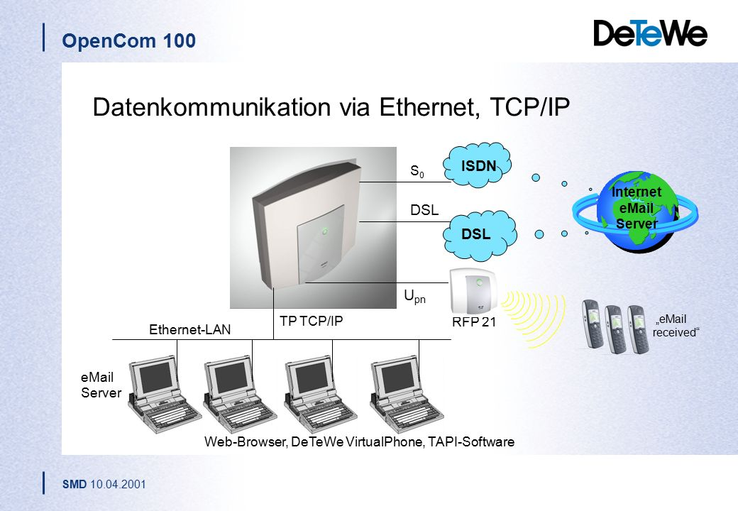 Datenkommunikation via Ethernet, TCP/IP