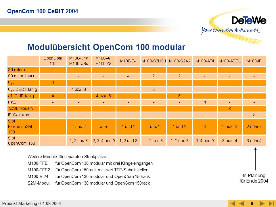 Modulübersicht OpenCom 100 modular