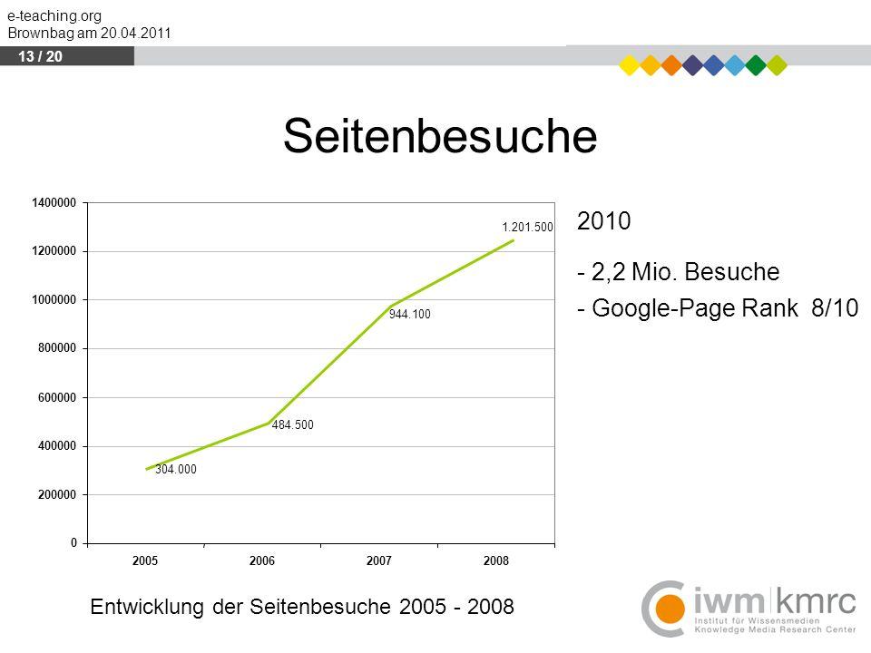 Seitenbesuche 2010 - 2,2 Mio. Besuche - Google-Page Rank 8/10