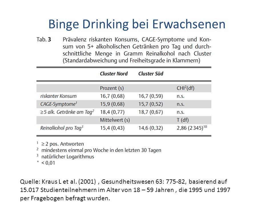 Binge Drinking bei Erwachsenen