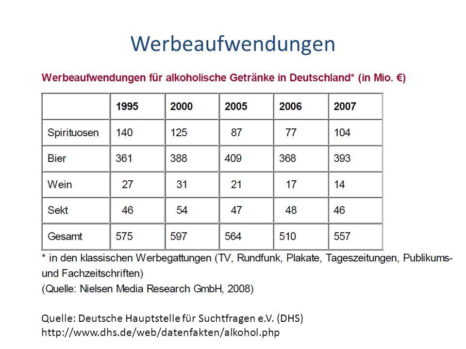 Werbeaufwendungen Quelle: Deutsche Hauptstelle für Suchtfragen e.V.