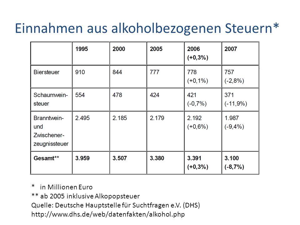 Einnahmen aus alkoholbezogenen Steuern*