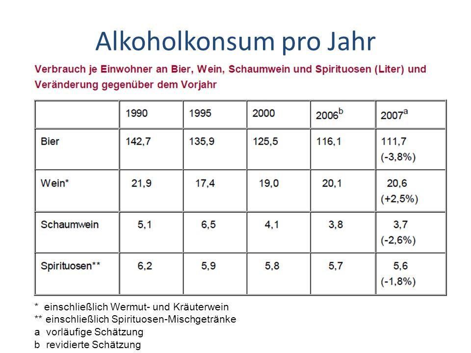 Alkoholkonsum pro Jahr
