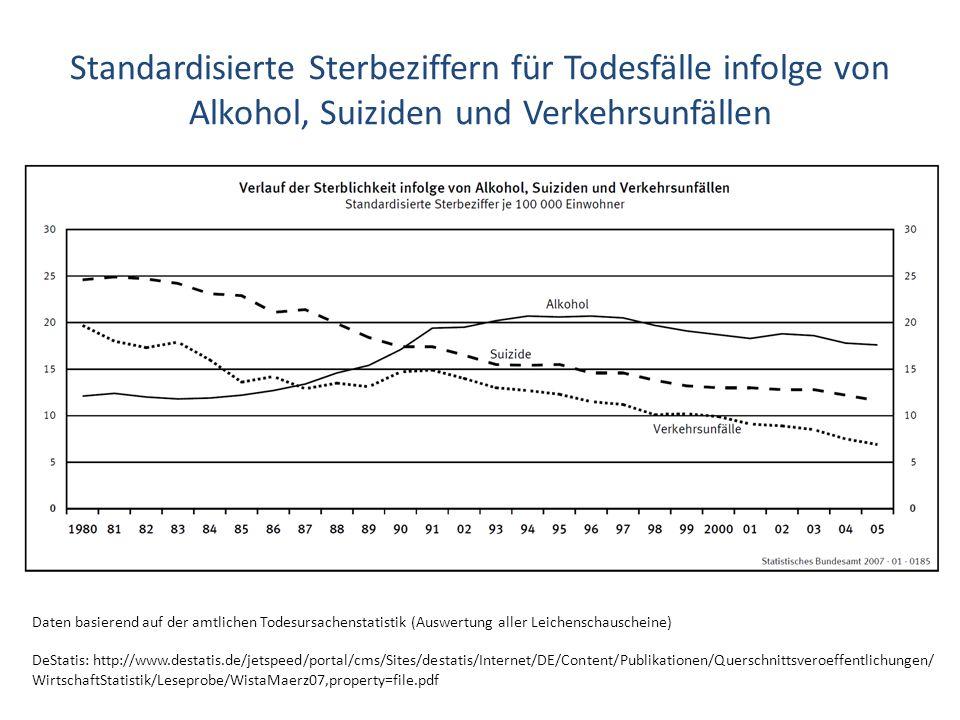 Standardisierte Sterbeziffern für Todesfälle infolge von Alkohol, Suiziden und Verkehrsunfällen
