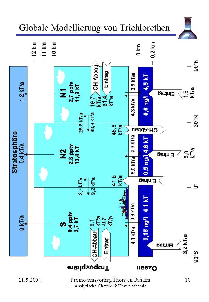 Globale Modellierung von Trichlorethen