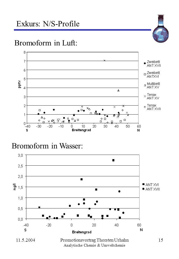 Exkurs: N/S-Profile Bromoform in Luft: Bromoform in Wasser: 11.5.2004