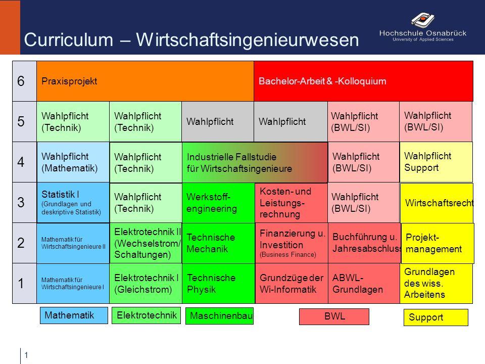 Curriculum – Wirtschaftsingenieurwesen