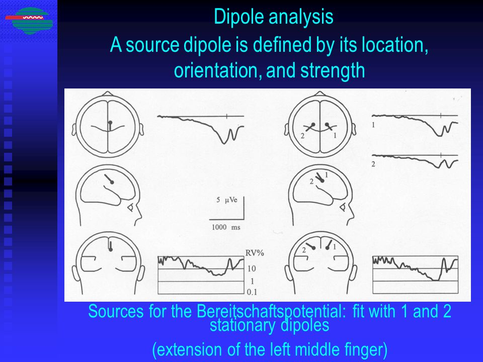 A source dipole is defined by its location, orientation, and strength