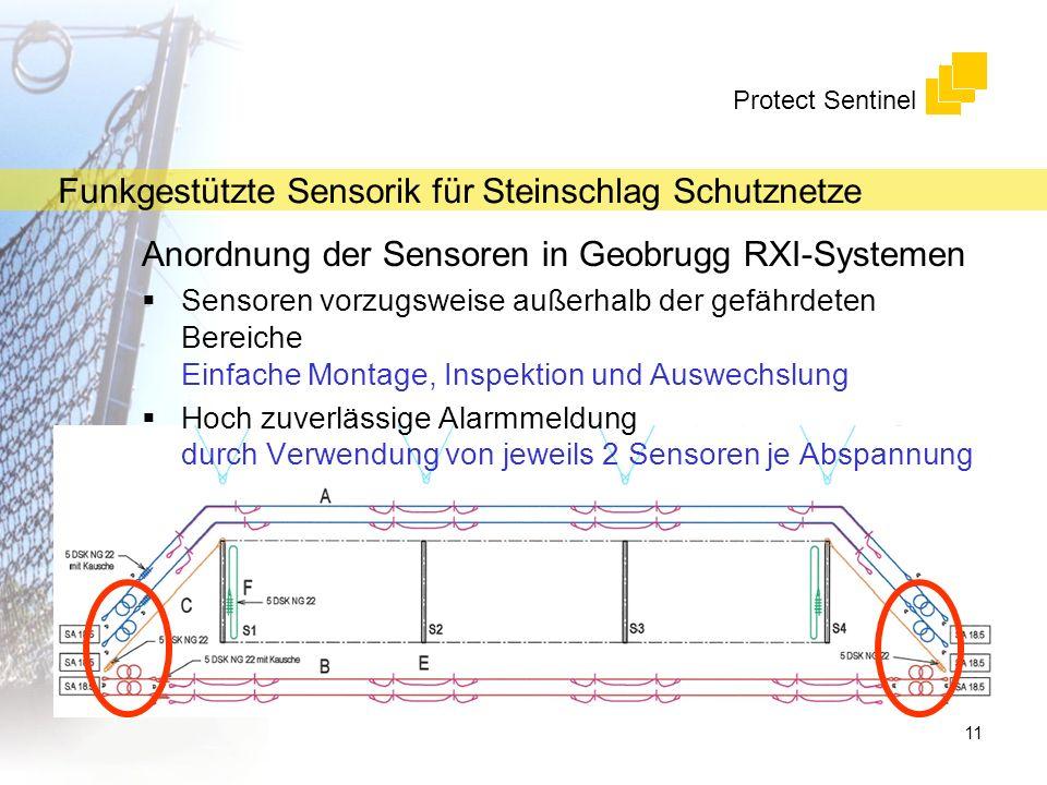 Anordnung der Sensoren in Geobrugg RXI-Systemen