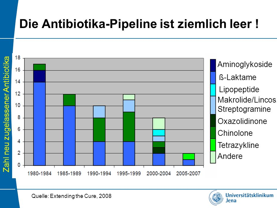 Die Antibiotika-Pipeline ist ziemlich leer !