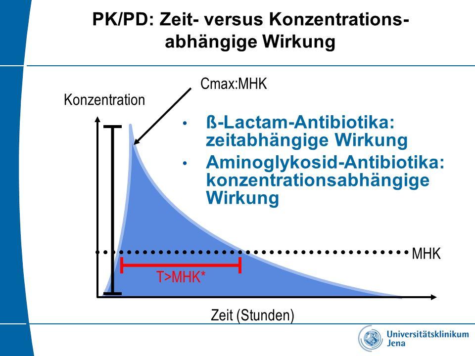 PK/PD: Zeit- versus Konzentrations- abhängige Wirkung