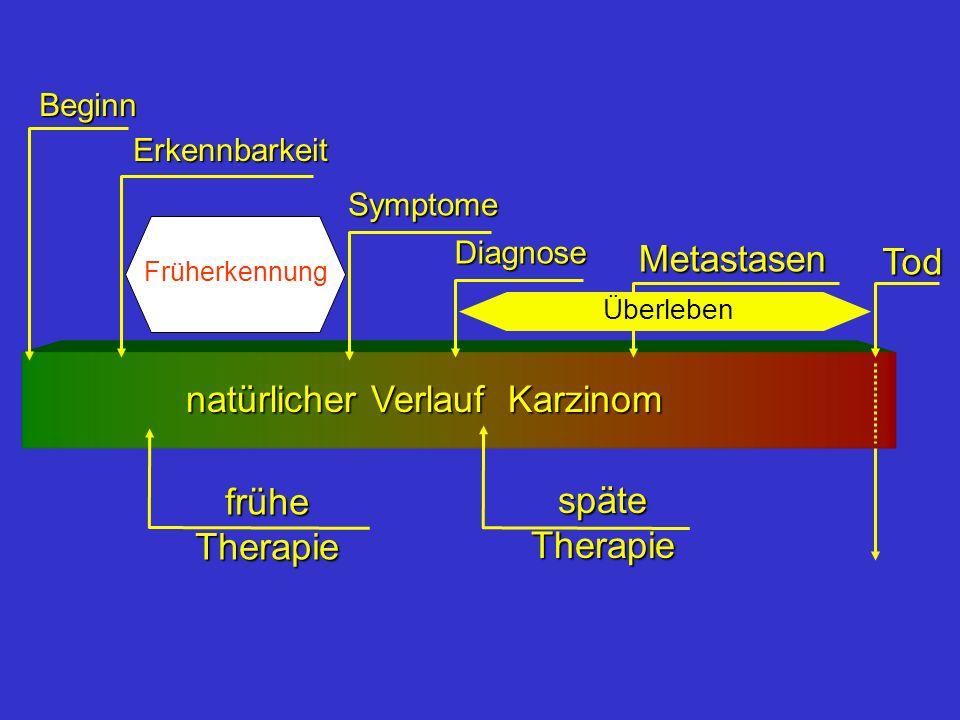 natürlicher Verlauf Karzinom
