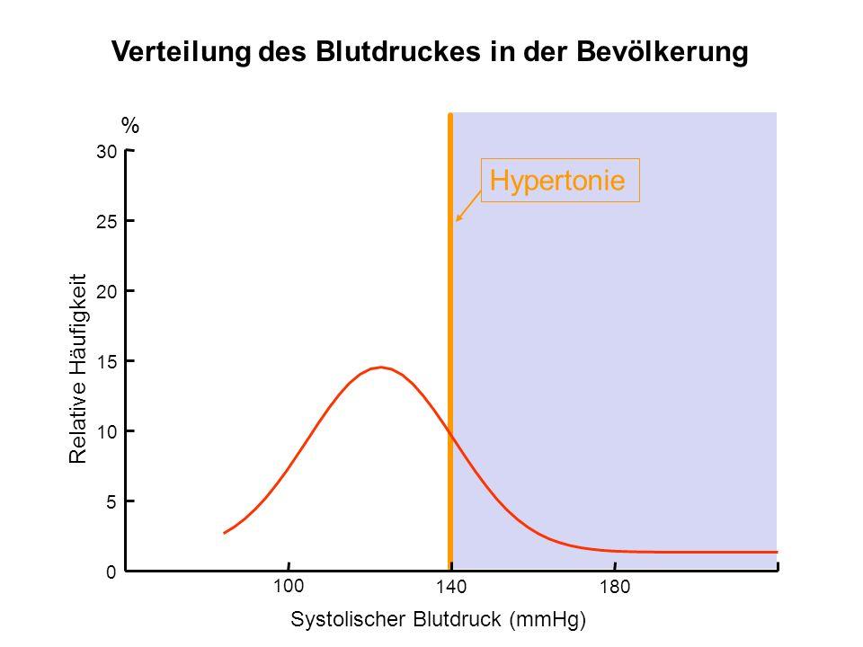 Verteilung des Blutdruckes in der Bevölkerung