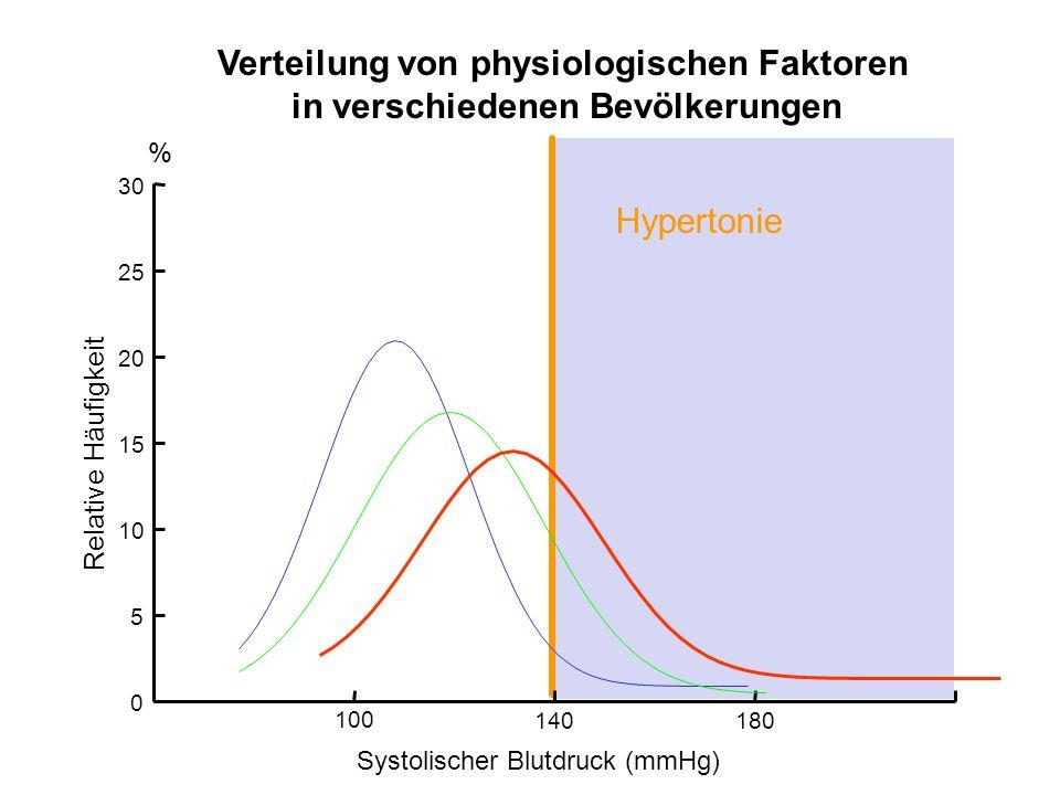Verteilung von physiologischen Faktoren in verschiedenen Bevölkerungen