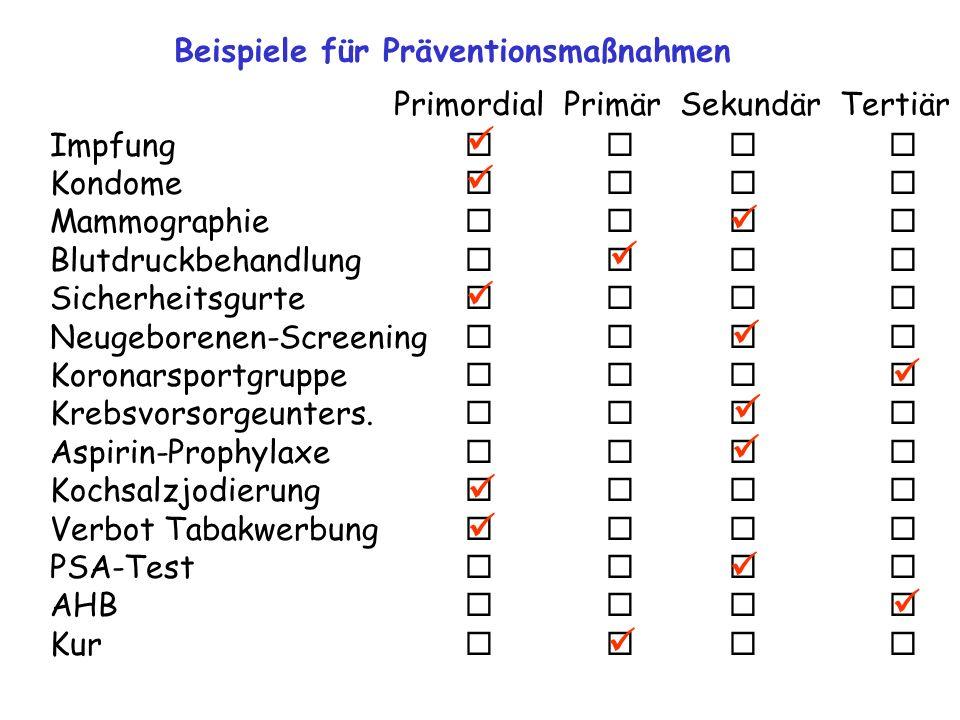 Beispiele für Präventionsmaßnahmen