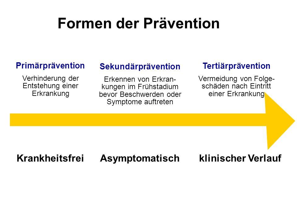 Formen der Prävention Krankheitsfrei Asymptomatisch klinischer Verlauf