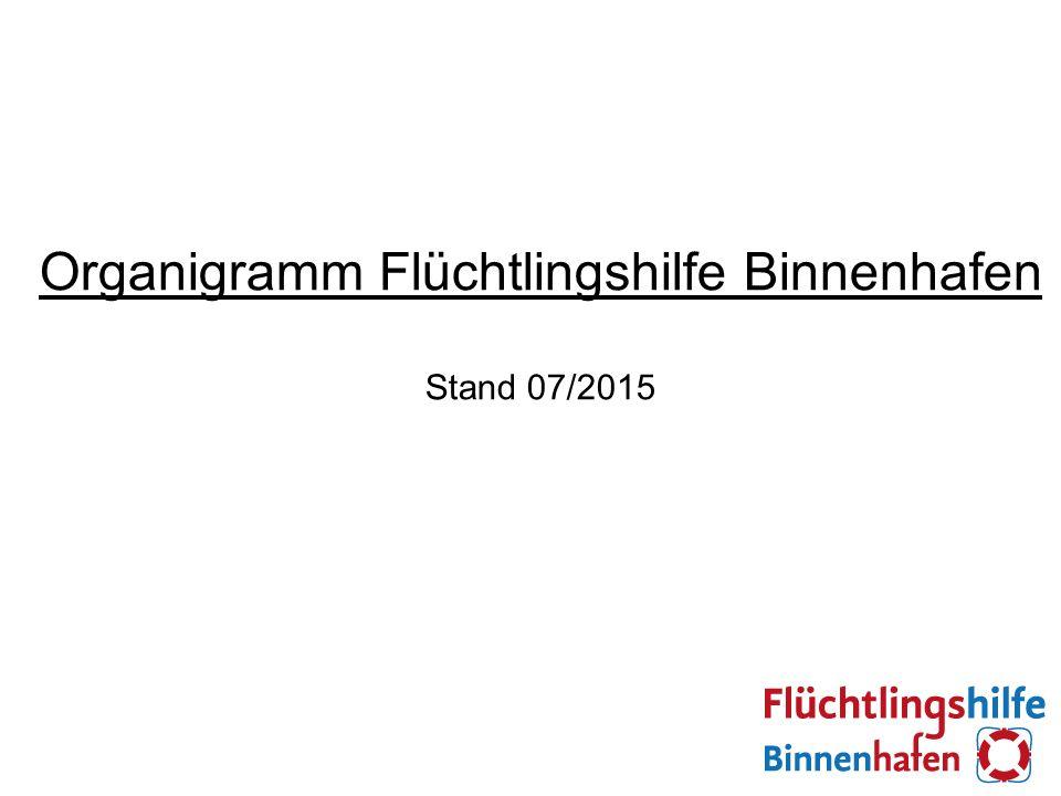 Organigramm Flüchtlingshilfe Binnenhafen Stand 07/2015
