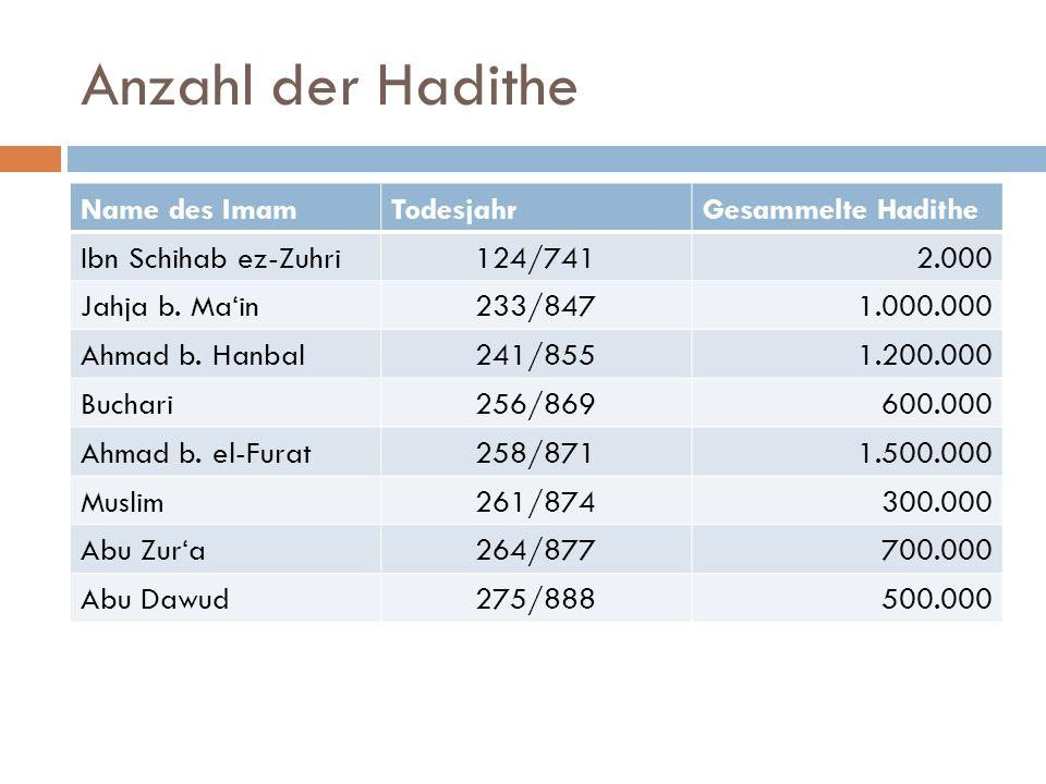 Anzahl der Hadithe Name des Imam Todesjahr Gesammelte Hadithe