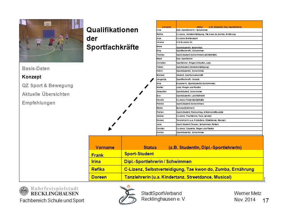 Qualifikationen der Sportfachkräfte