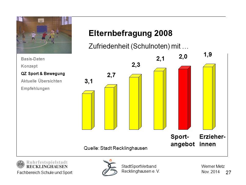 Elternbefragung 2008 Zufriedenheit (Schulnoten) mit … 1,9 2,0 2,1 2,3