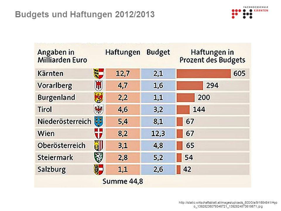 Budgets und Haftungen 2012/2013
