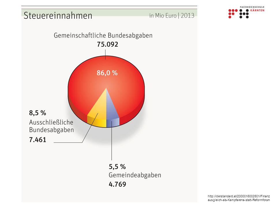 http://derstandard.at/2000016002601/Finanzausgleich-als-Kampfarena-statt-Reformforum