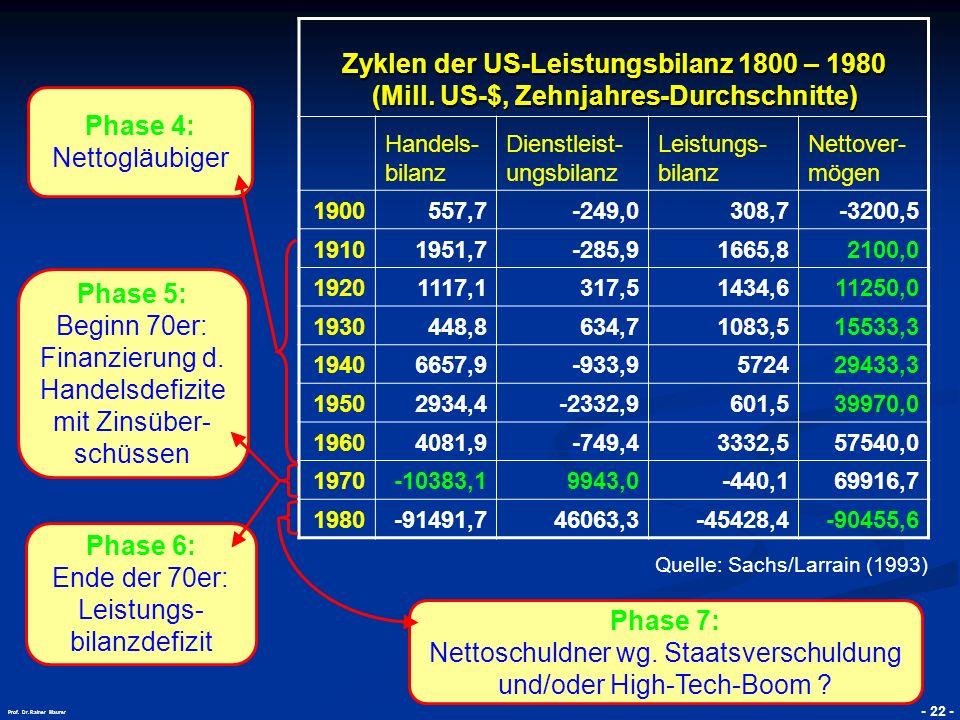 Beginn 70er: Finanzierung d. Handelsdefizite mit Zinsüber-schüssen