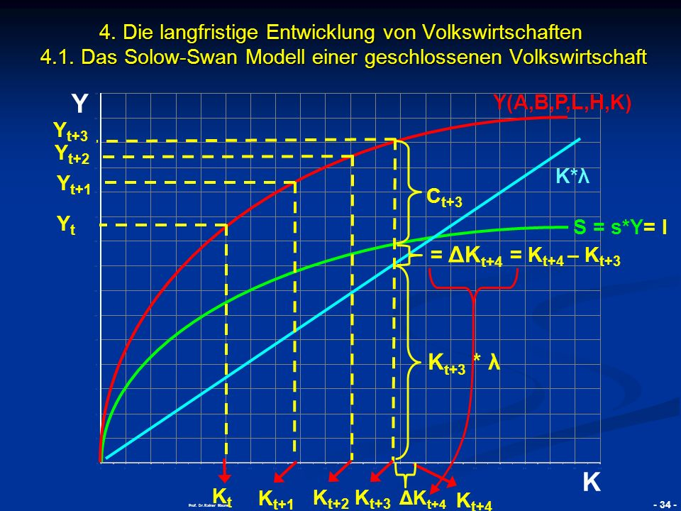 Prof. Dr. Rainer Maurer - Grundzüge Makroökonomik
