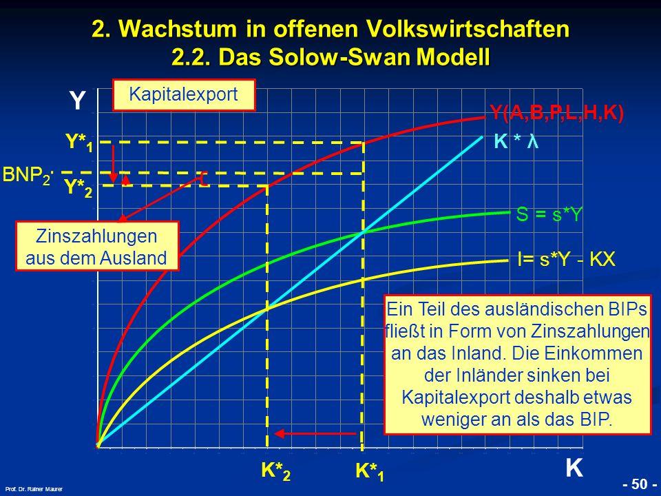 2. Wachstum in offenen Volkswirtschaften 2.2. Das Solow-Swan Modell