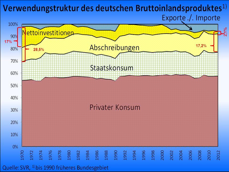 2,1% 17% 17,2% 28,5% Prof. Dr. Rainer Maurer. Quelle: SVG, Jg. 2004/5; 1) inklusive Vorratsveränderungen.