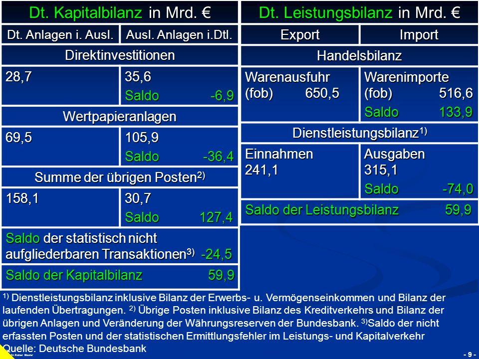 Dt. Kapitalbilanz in Mrd. € Dt. Leistungsbilanz in Mrd. €