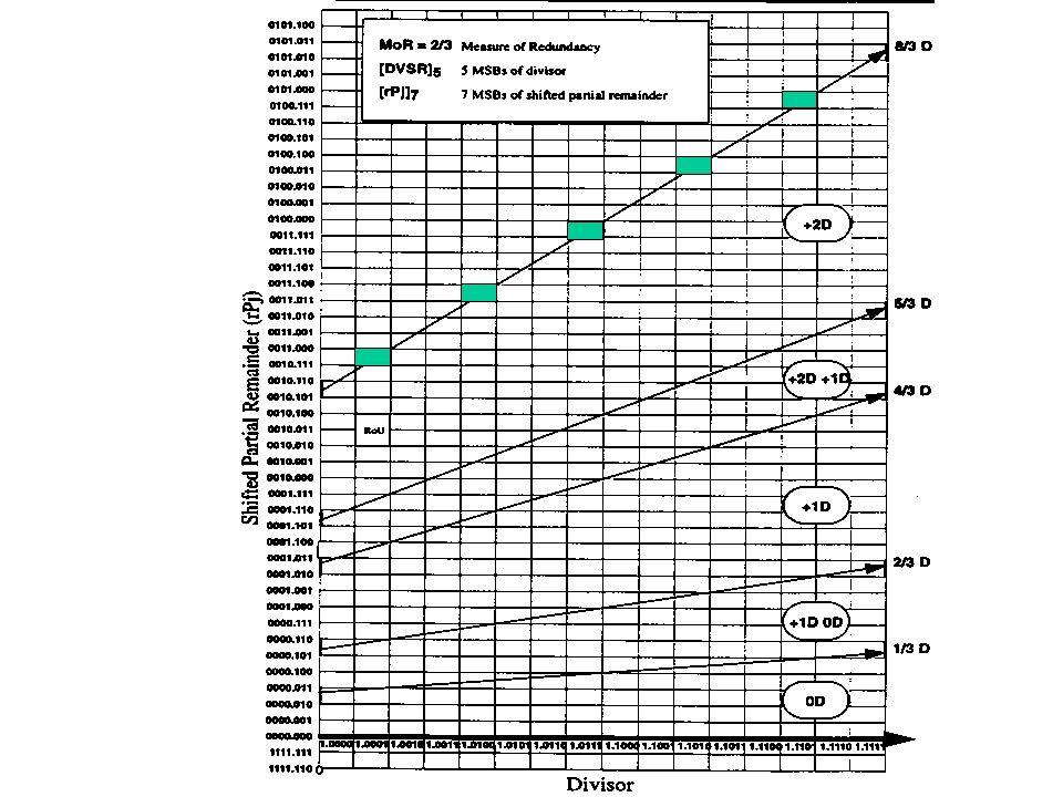 Lücken in Tabelle wurden durch Versuche von Nicht-Intel deduziert