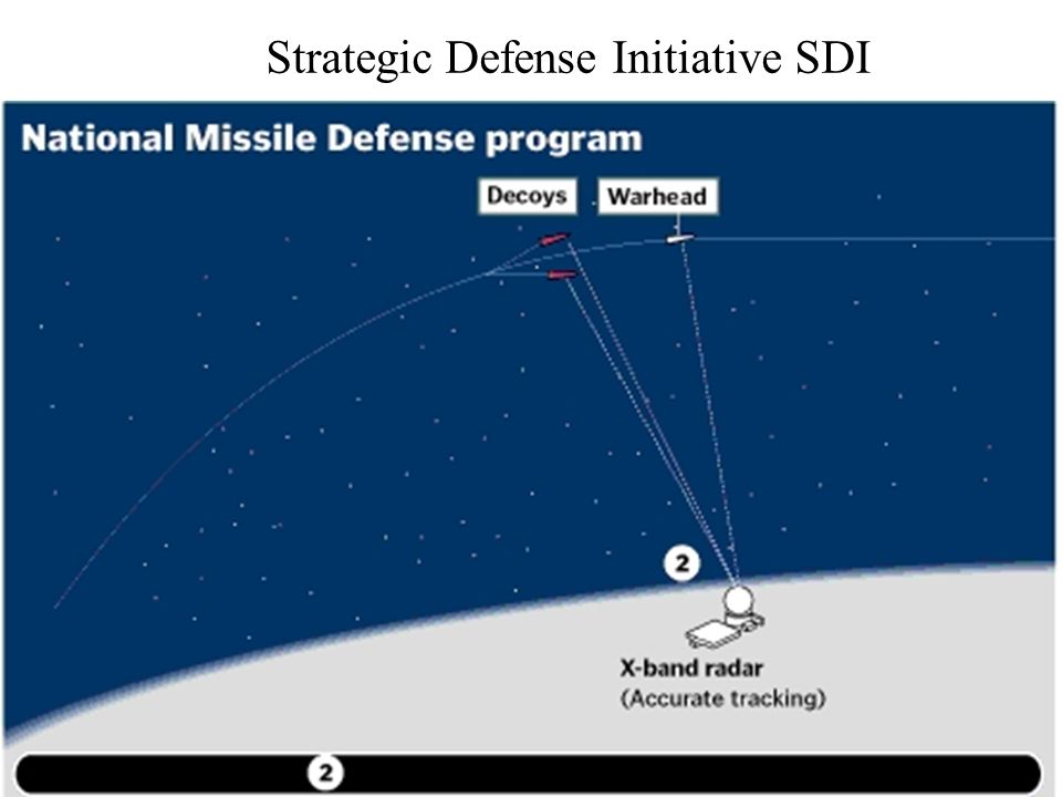 Strategic Defense Initiative SDI