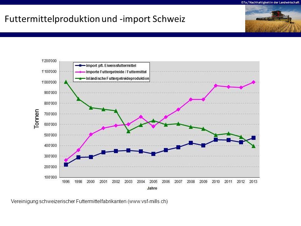 Futtermittelproduktion und -import Schweiz