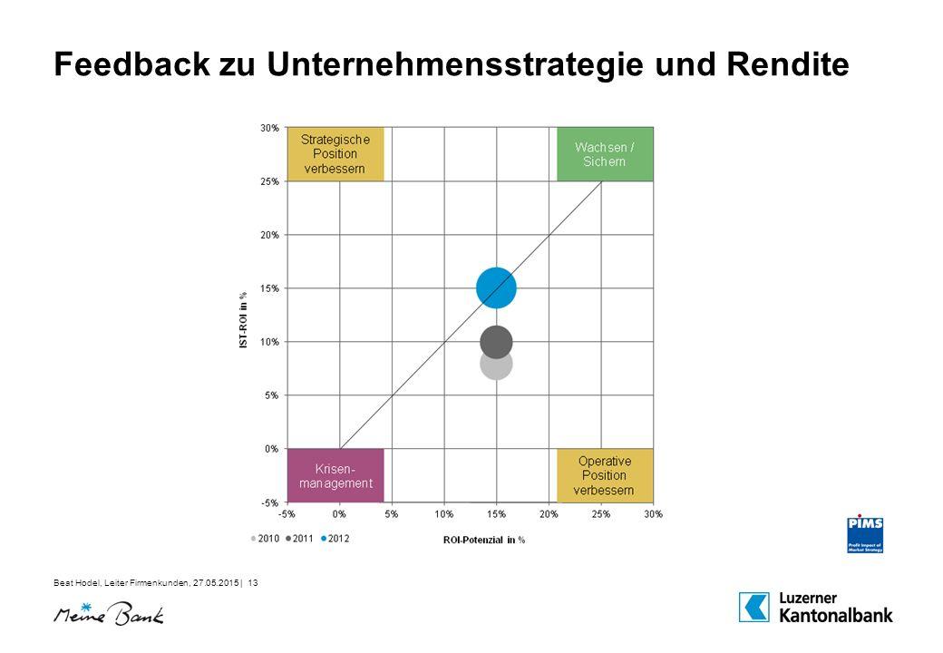 Feedback zu Unternehmensstrategie und Rendite