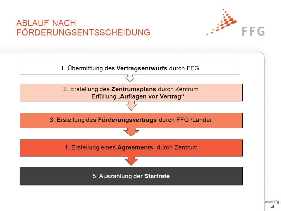 1. VERTRAGSENTWURF Der Vertragsentwurfs (= Förderungsanbot) der FFG