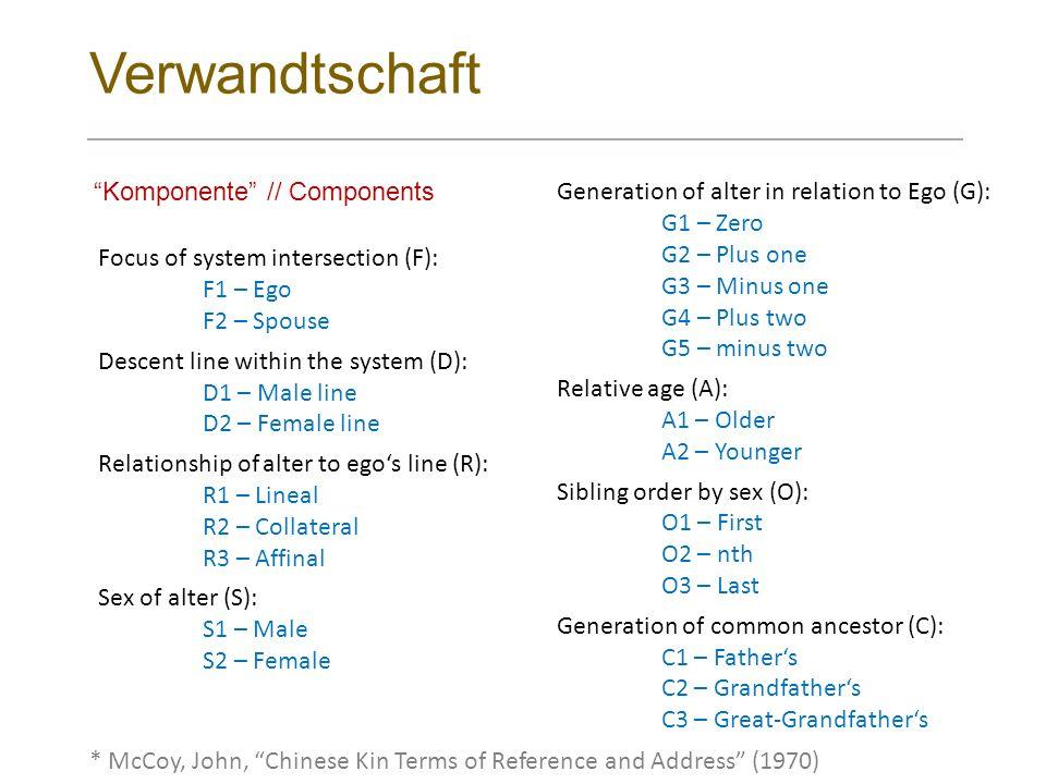 Verwandtschaft Komponente // Components